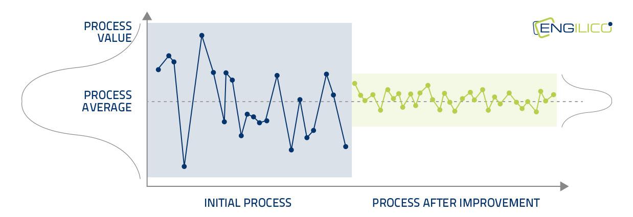 Improve process